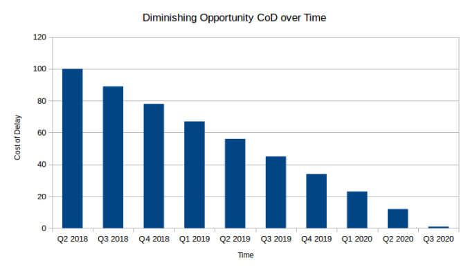 s1_diminishing_cod