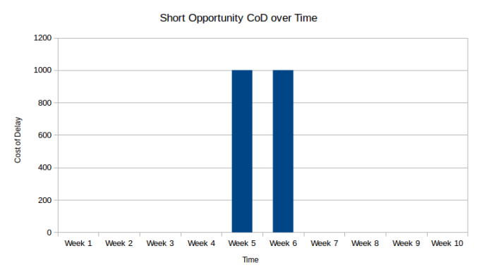 s3_short_opportunity_cod